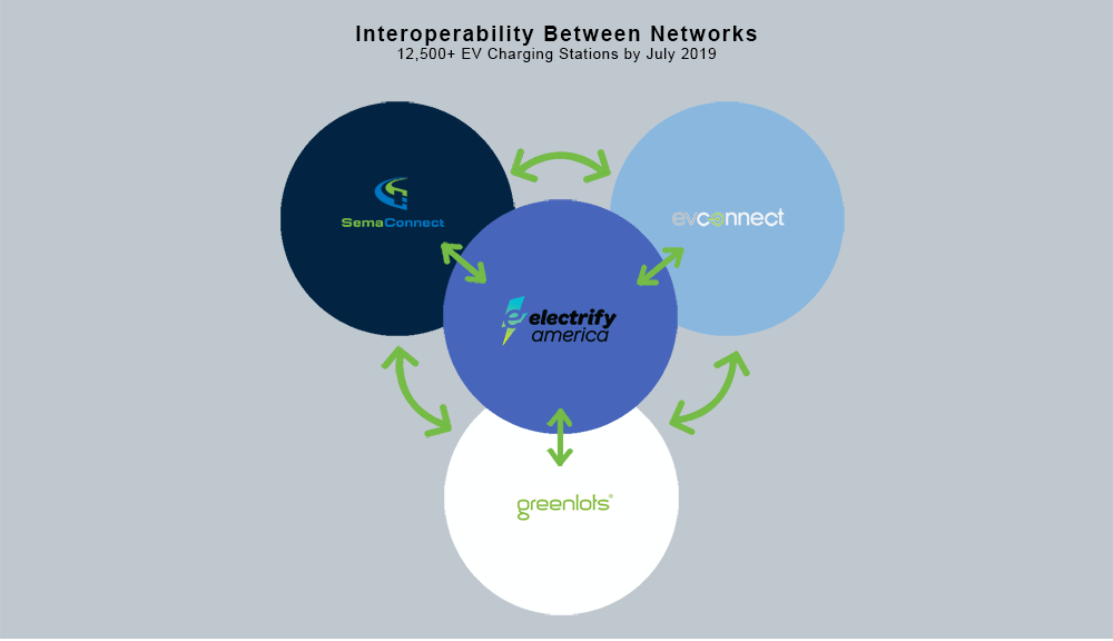 One Card for All: Why Electrify America's Interoperability Announcement Matters