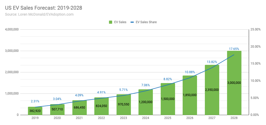 EV sales forecasts 2019-2028